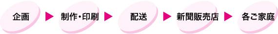 企画→制作・印刷→配送→新聞販売店→各ご家庭